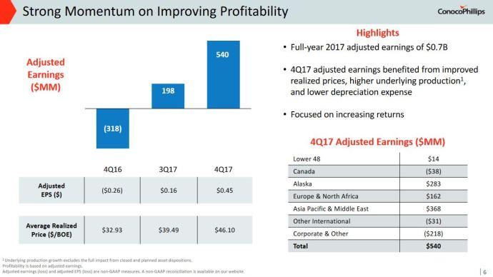 ConocoPhillips Announces $5.5 Billion in 2018 Spend, $400 Million Alaska Acquisition