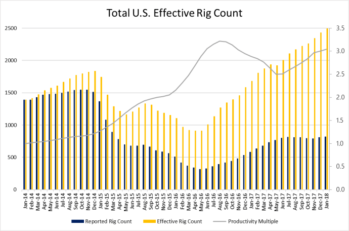 EnerCom Effective Rig Count Approaches 2,500