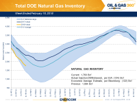 Weekly Gas Storage: Draws Continue