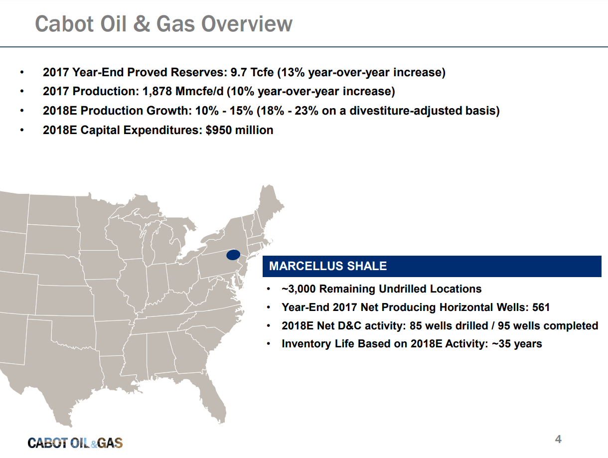 Cabot Oil & Gas Earns $100 Million in 2017, Plans $950