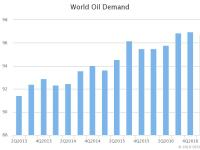IEA World Oil Demand (mb/d = Millions of Barrels per Day), Feb. 2018