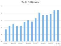 IEA World Oil Demand (mb/d = Millions of Barrels per Day), Feb. 2018