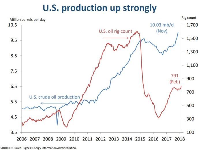 Dallas Fed's Mine Yücel talks about Global Oil & Gas Output and the Goldilocks Price for 2018