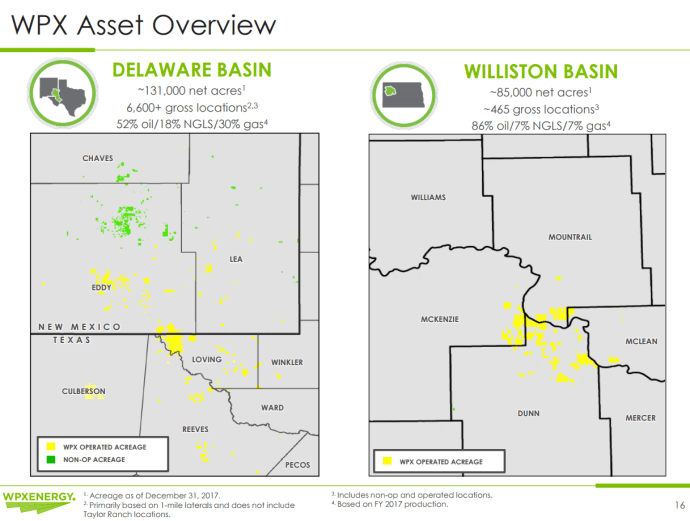 WPX Grows Oil Production 47% in Q4, Forecasts $1 Billion 2018 Drilling CapEx