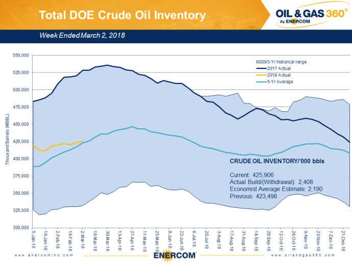 Weekly Oil Storage: Spring Build Continues