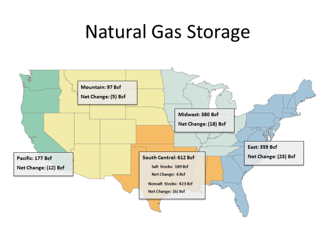 Weekly Gas Storage: Draws Continues to Slow