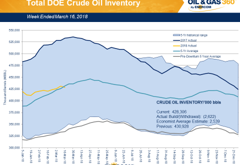 Weekly Oil Storage: Below Five Year Average