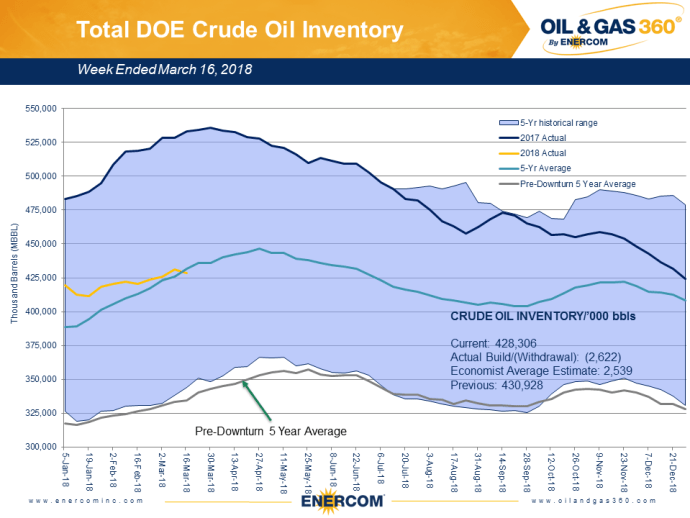 Oil Inventories: Today's Drop Below the Five-Year Average Not the Same as Before the Downturn