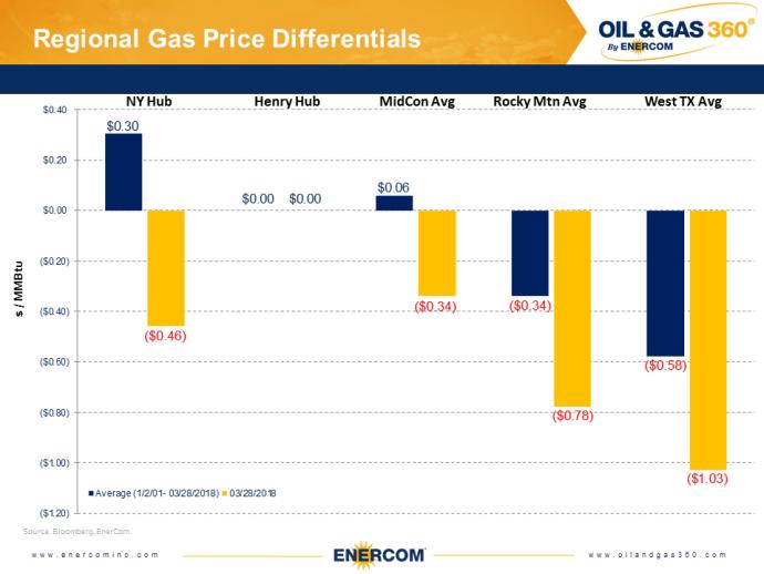 Weekly Gas Storage: Regional Builds Begin