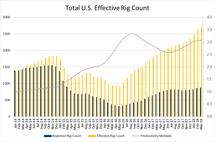 Effective Rig Count Passes 2,700