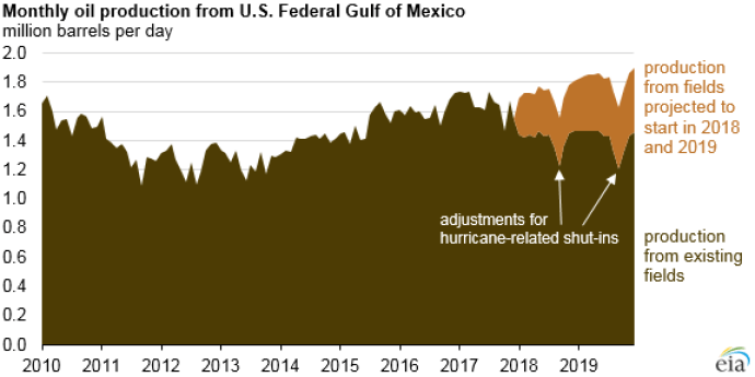 Gulf Production Hit Record Levels in 2017, More to Come