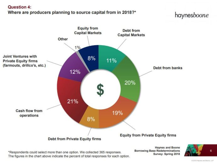 Oil & Gas Industry Sees 10%-20% Borrowing Base Hikes, Predicts Next Big Play: Haynes and Boone Survey Results