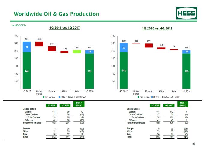 Hess Net Q1 Production: 233 MBOEPD - Bakken 111 MBOEPD