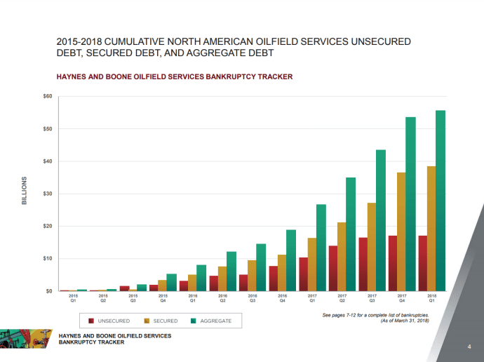 Oilfield Services, Midstream Bankruptcies