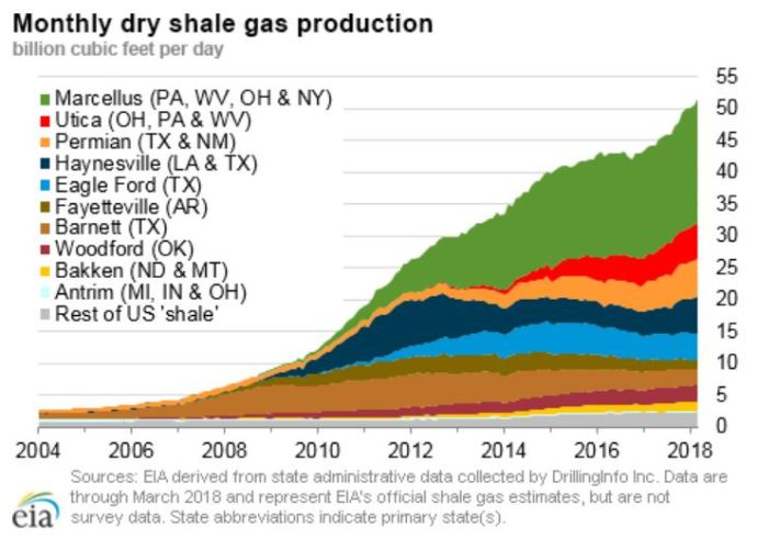 Pennsylvania NatGas Production Second Only to Texas