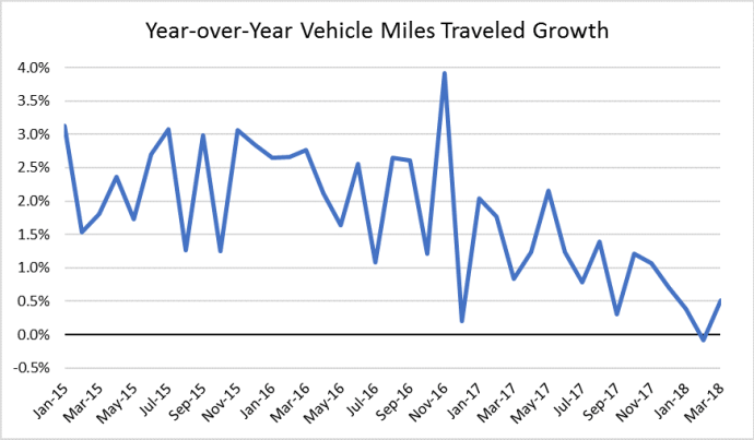 Vehicle Miles Traveled Hit the Brakes