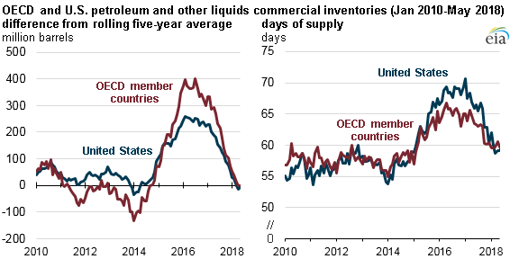 Inventories Back at Five-Year Averages—for Now