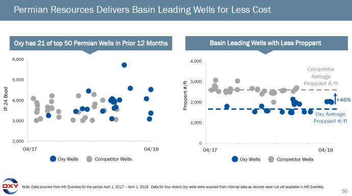 OXY's New Mexico Permian Wells Coming in with IP-30s of 3,100 BOEPD
