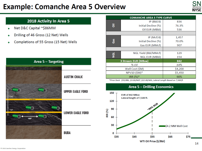 Sanchez Energy Produced 7.3 MMBOE in Q1