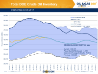 Weekly Oil Storage: Large Draw