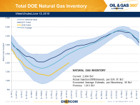 Weekly Gas Storage: Steady Build Continues