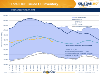 Weekly Oil Storage: Moderate Build