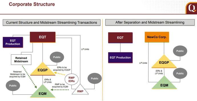 EQT Corporation Streamlines Midstream Through Q2