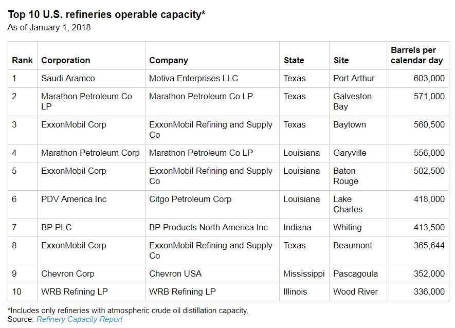 Bakken-Only Light Oil Refinery to Break Ground in July - Oil
