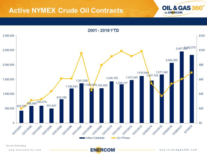 Weekly Oil Storage: Small Draw
