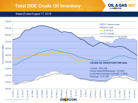 Weekly Oil Storage: Moderate Draw