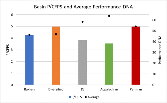 Oil & Gas Company Performance DNA: 5 Levers that Top Management Can Pull
