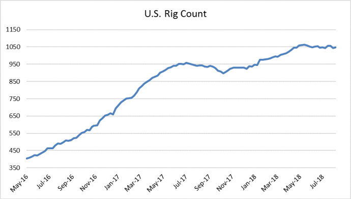 Rig Count Rises Moderately on Mississippi Growth