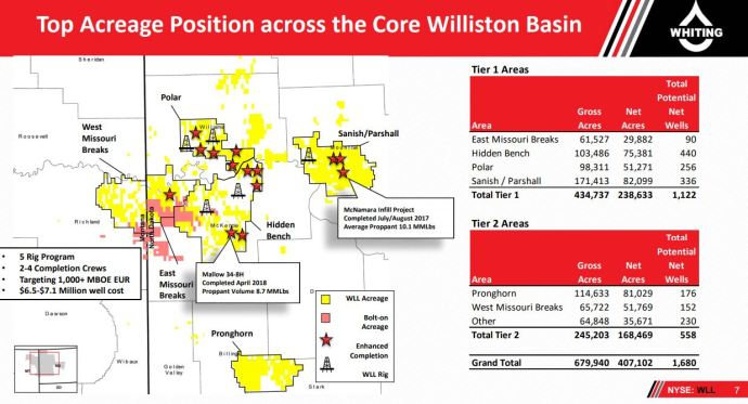 Heard on the Call: Whiting Petroleum