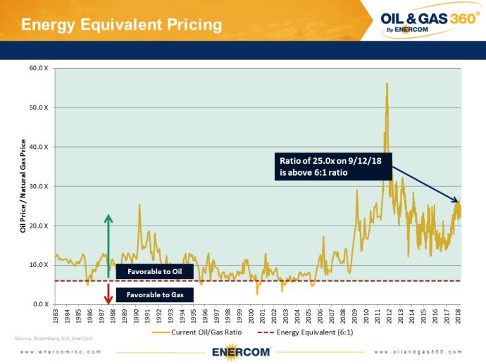 Weekly Oil Storage: Further Draw