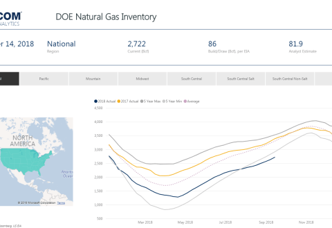 Weekly Gas Storage: Build Accelerates