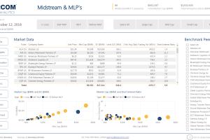 EnerCom's Midstream and MLP Scorecard – October 15 2018