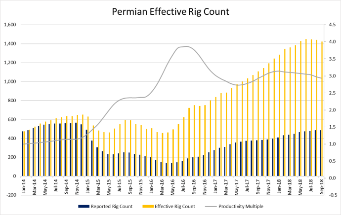 Effective Rig Count Falls on Diminished Efficiency