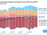 U.S Gas Exports More Than Double 1H 2017