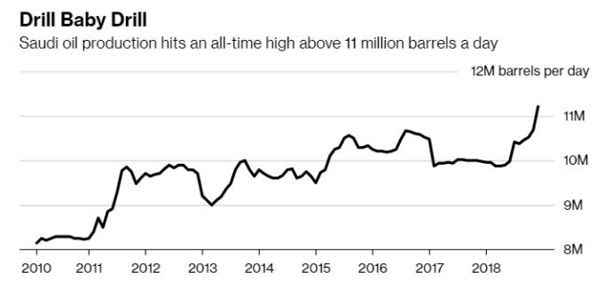 Saudi Arabia Faces a Dramatic Choice at OPEC
