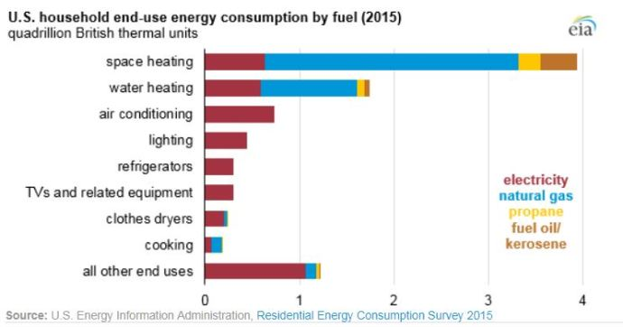 Space Heating, Water Heating Account for Nearly Two Thirds of U.S. Home Energy Use: EIA - Oil & Gas 360