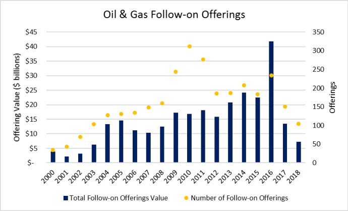 Oil & Gas Follow-on Equity Offerings Secondary Offerings - Oil & Gas 360 Speical Report - Evolution of Oil and Gas funding