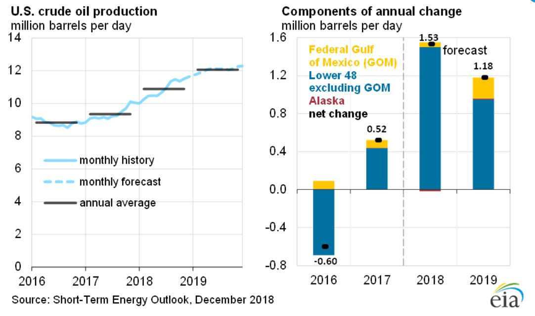 The Oil & Gas Story in 2018 was Written by Strong Oil Prices