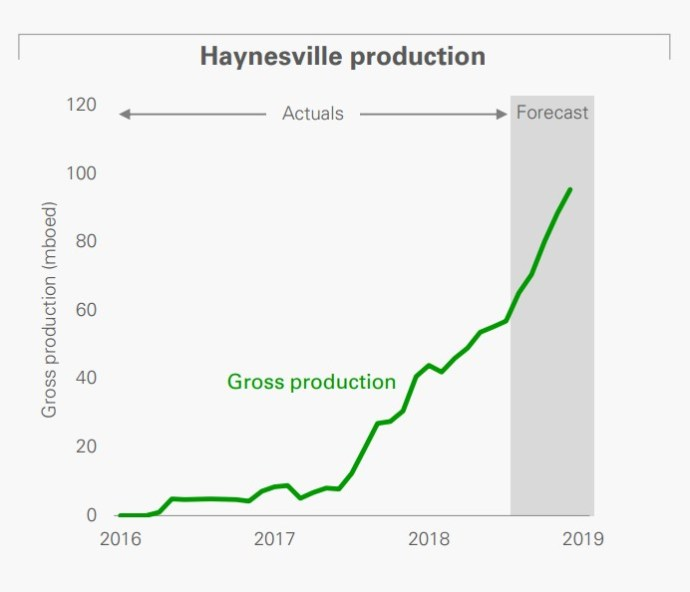 Oil & Gas 360 - Natural Gas Giant Haynesville Shale BP Production