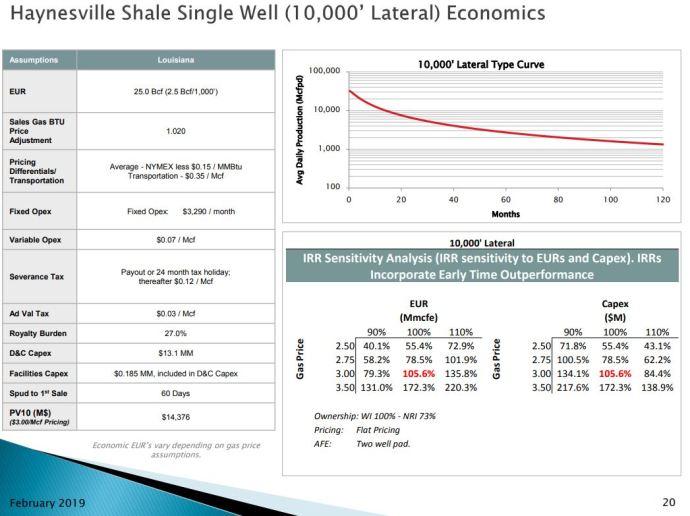 Goodrich Petroleum: Reserves Grow 12% in 2018, Recent Haynesville Wells Outperform - Oil & Gas 360