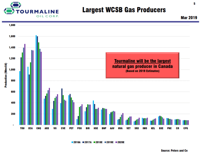 Tourmaline May Take CNQ's Title as Canada's Largest Gas Producer