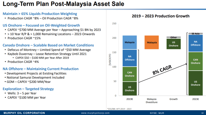 Murphy Turns to Eagle Ford, GOM after $2.1 Billion Sale to Depart Malaysia