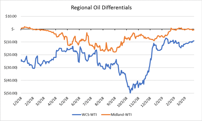 Oil Differentials Have Shrunk, But Canada and the Permian Face Diverging Futures