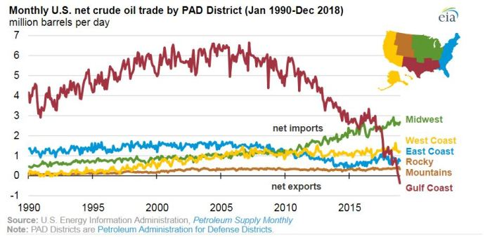 U.S. Gulf Coast Officially a Net Crude Oil Exporter in Late 2018 - Oil & Gas 360