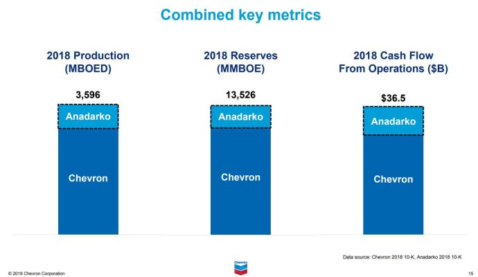 Aftershocks from Chevron-Anadarko: Experts Discuss What's Next for U.S. Oil Companies - Oil & Gas 360