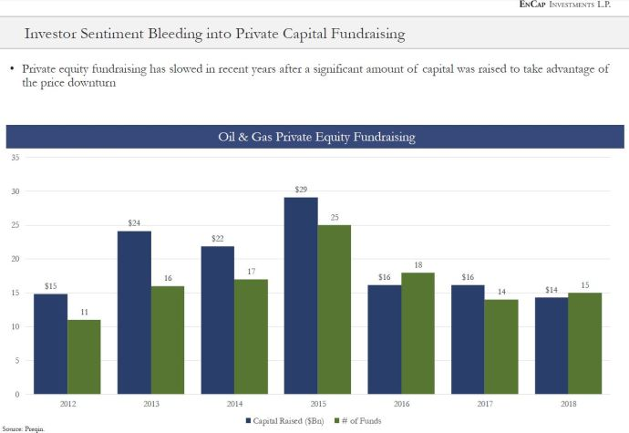 Investor Sentiment bleeding into Private Capital Fundraising - Public Equity vs. Private Equity - Oil and Gas Funding is Evolving: An Oil & Gas 360® Special Report